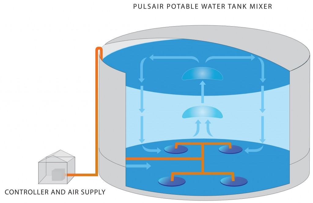 Water Tank Mixing System