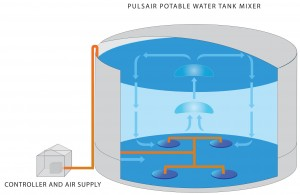 Water Storage Tank Mixers