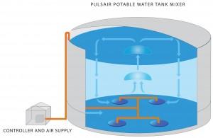 water tank mixers