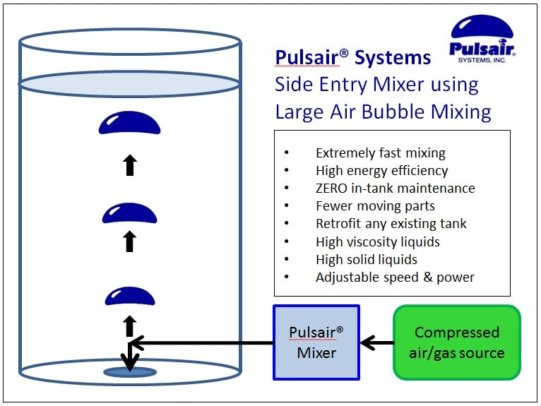 Side Entry Tank Mixer | Pulsair® Systems