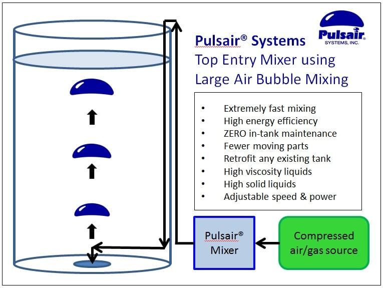 Top entry mixer agitators   Pulsair® Systems